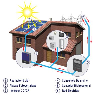 PORTUGAL APRUEBA EL BALANCE NETO : KITS DE ENERGIA SOLAR PARA AUTOCONSUMO