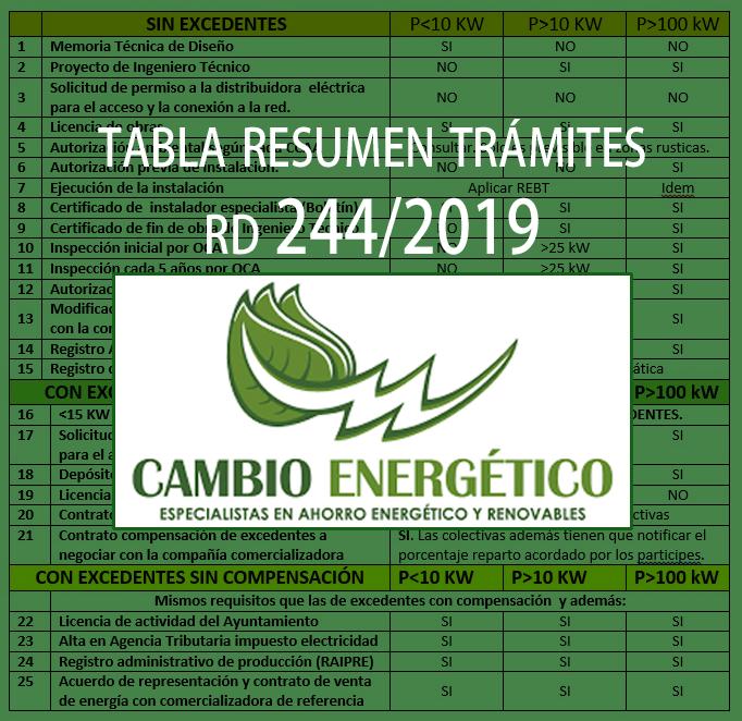 TABLA RESUMEN DE TRÁMITES RD 244-2019