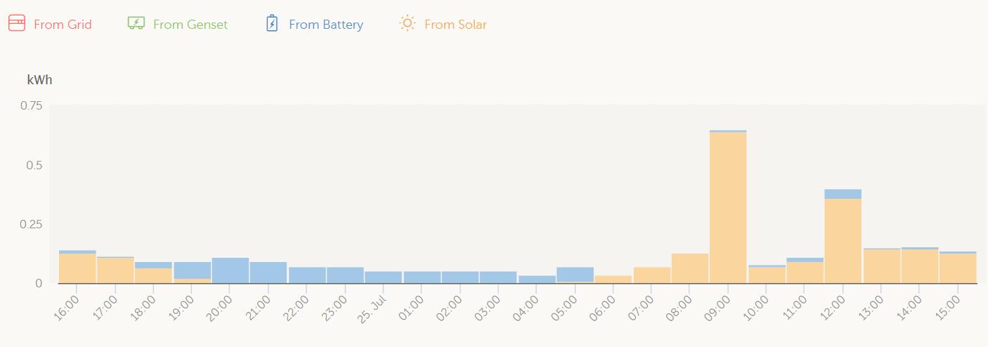 gráfico batería solar