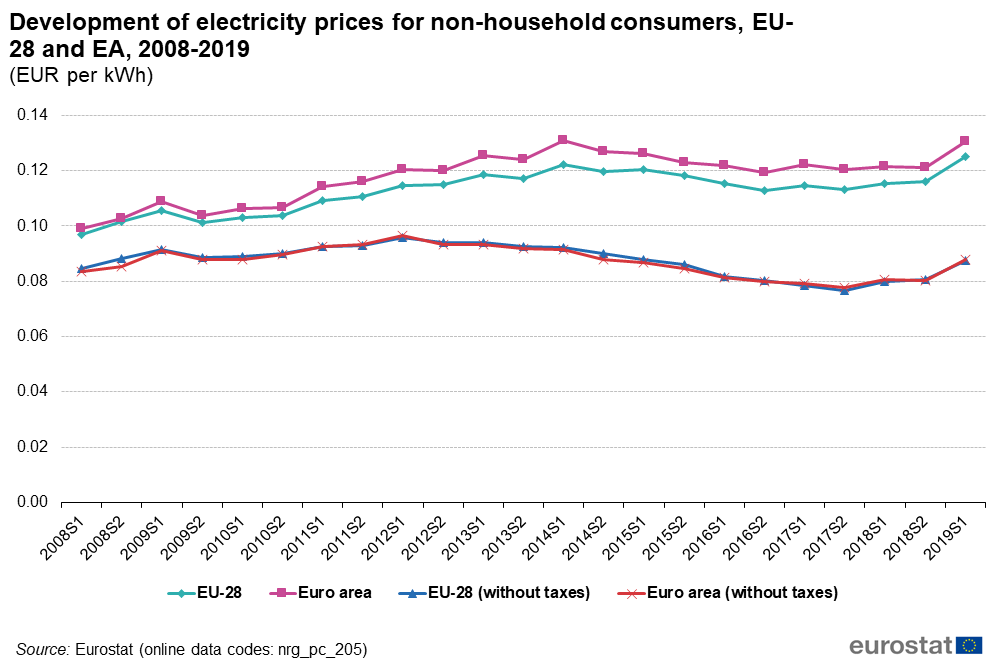 Precio-electricidad-Europa-evolucion