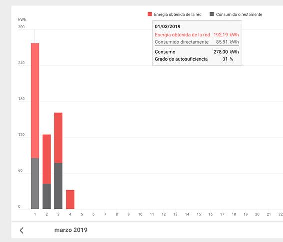 monitorización autoconsumo solar