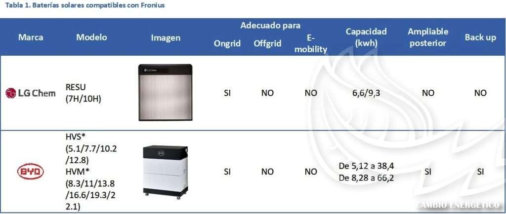 Tabla de compatibilidades de las baterías solares con los inversores Fronius.