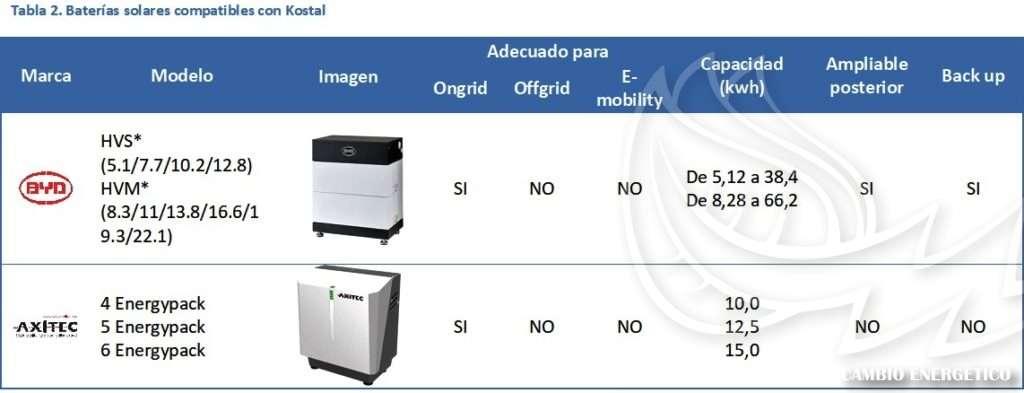 Tabla de compatibilidades de baterías solares con inversores KOSTAL
