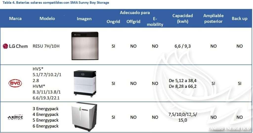 Taba de Baterías Solares con inversores SMA sunny boy storage