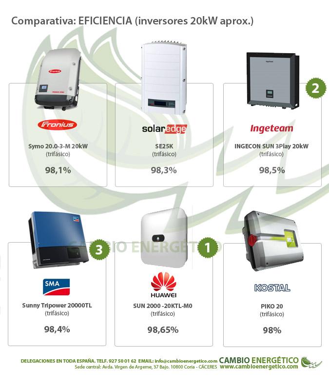 Comparativa eficiencia de inversores solares fotovoltaicos