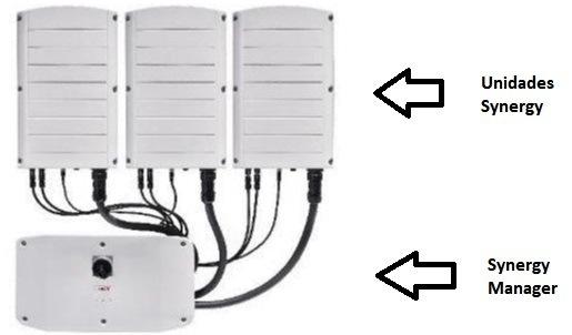 Gráfico de conexionado de la topología synergy: unidades de potencia synergy y synergy manager de SolarEdge