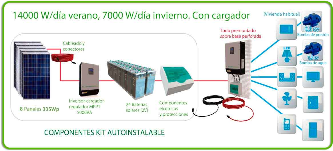 Kit solar autoinstalable 14000 W/d verano, 7000 W/d invierno