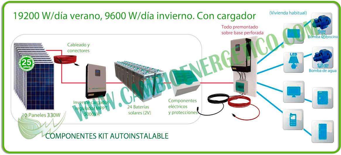 Kit solar autoinstalable 19200 W/d verano, 9600 W/d invierno