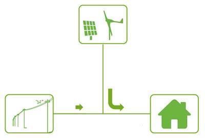 grafico kit solar autoconsumo
