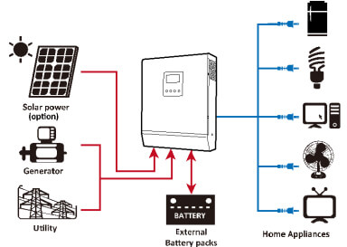 Kit solar autoconsumo con bater as e inversor cargador for Baterias placas solares