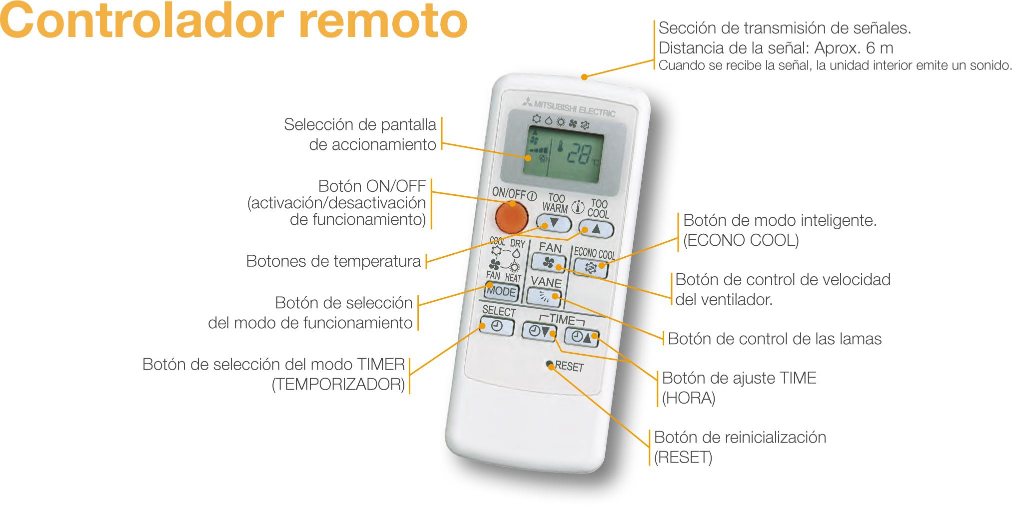 Infografía de las funciones del control del mando a distancia gama MSZ-HJ.