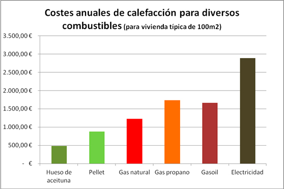gasto en euros de lo que nos gastamos anualmente en calefaccin en nuestra vivienda