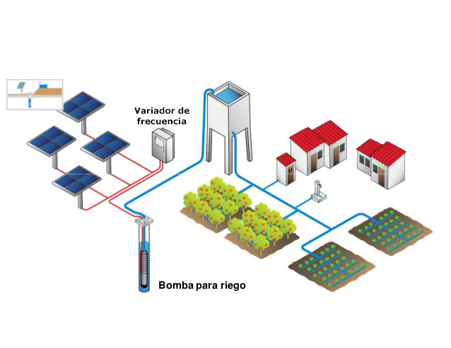 Esquema bombeo solar con variador de frecuencia