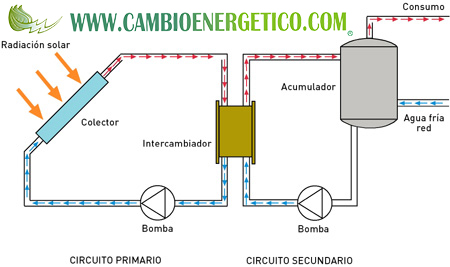 esquema instalacion termica forzada
