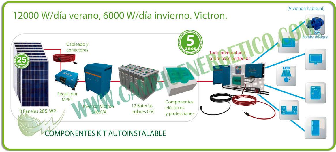 Kit solar 12000 w/día verano, 6000 w/día invierno para casa de campo