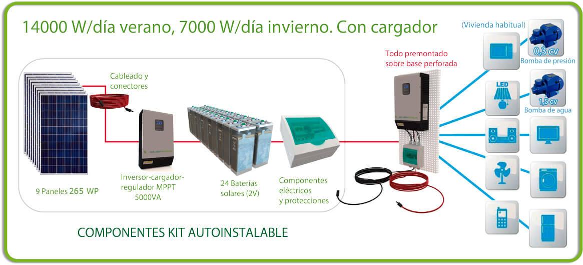 Kit solar 14000 w/día verano, 7000 w/día invierno con baterías opzs