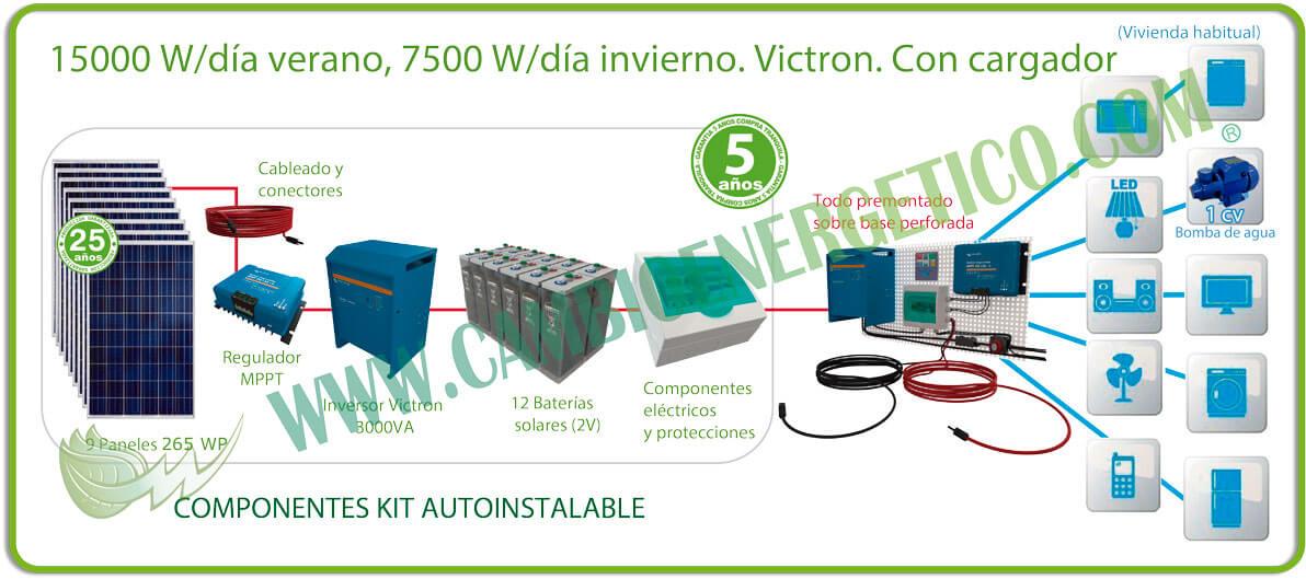 Kit solar 15000 w/día verano, 7500 w/día invierno para casa de campo