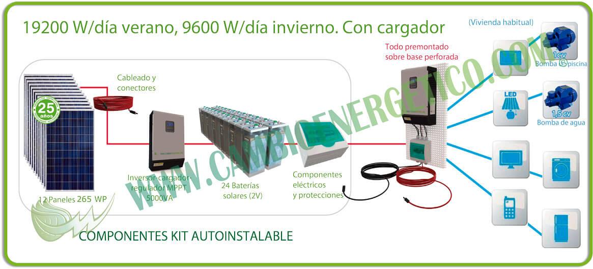 Kit solar 19200 w/día verano, 9600 w/día invierno con baterías opzs
