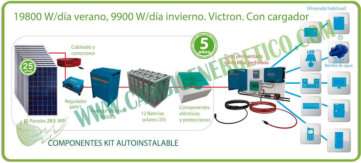 Kit solar 19800 w/día verano, 9900 w/día invierno con baterías opzs