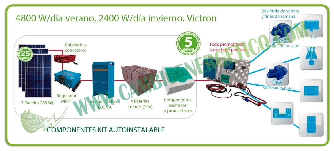 Kit solar 4800 w/día para casa de campo