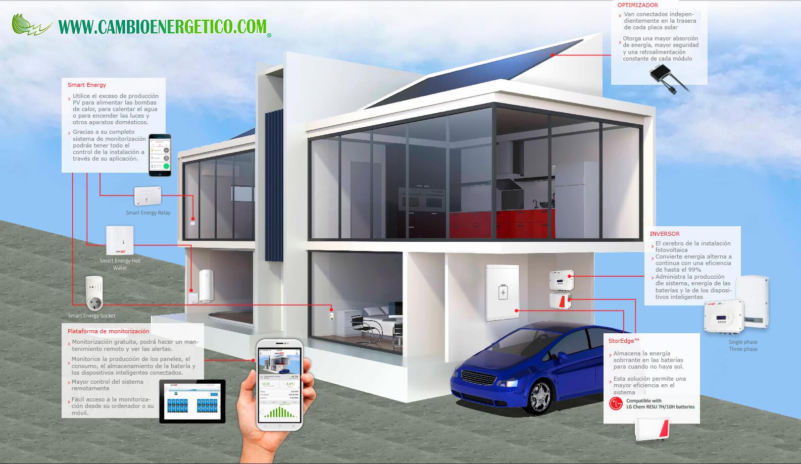 infografia inversor solaredge