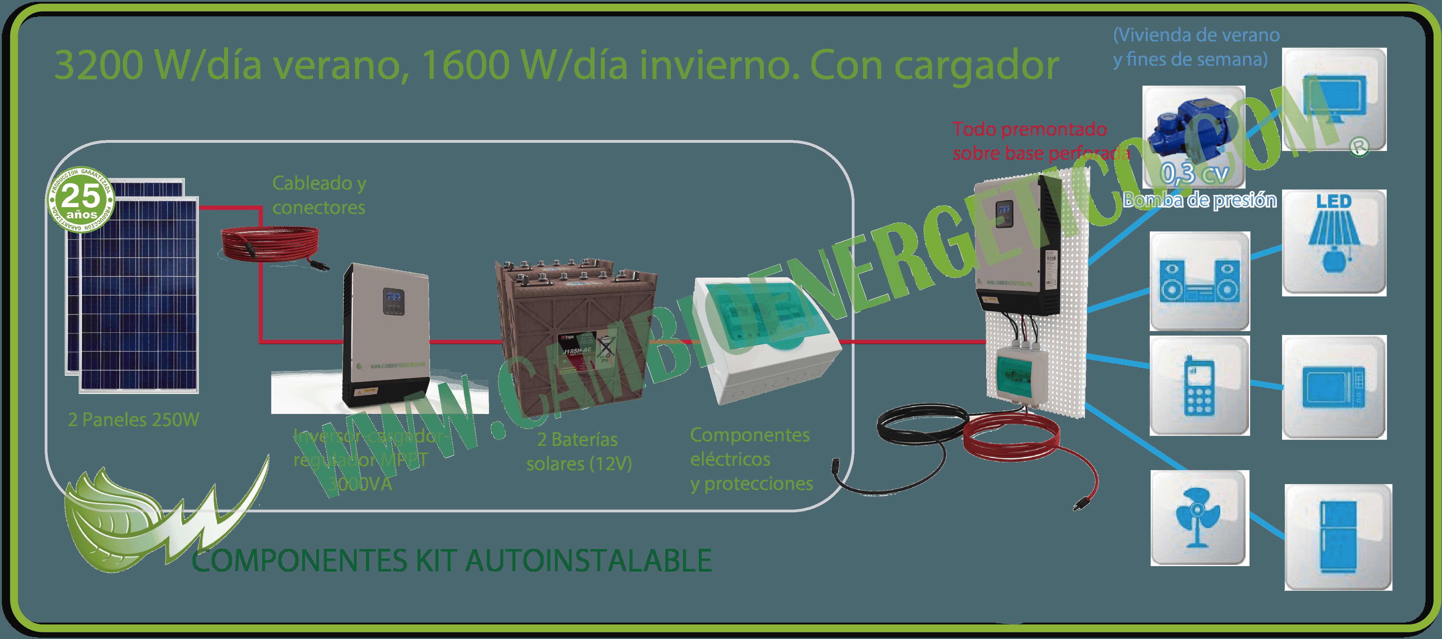 Kit solar autoinstalable 3200 W/d verano, 1600 W/d invierno con baterías Trojan