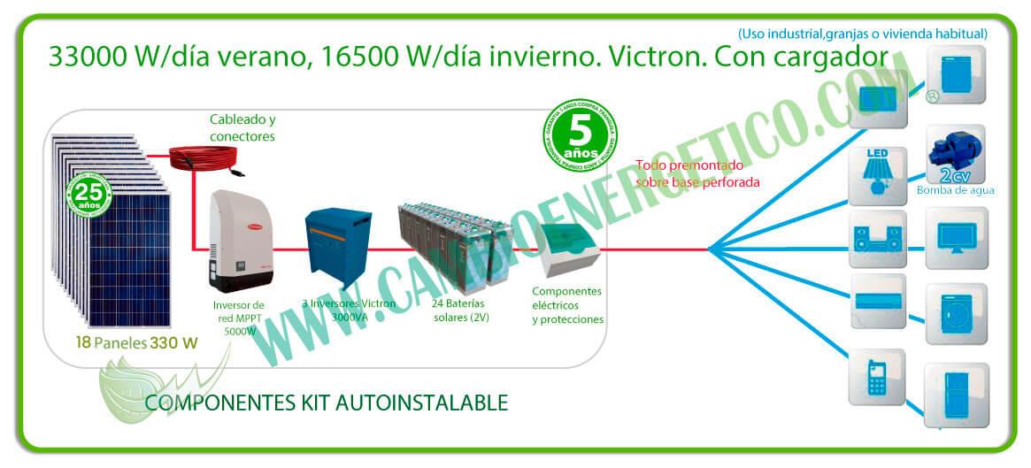 Kit solar 33000 w/día verano, 16500 w/día invierno. Trifasico, para uso industrial o de granjas.