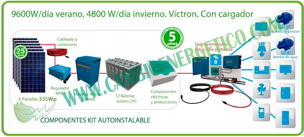 Kit solar autoinstalable 9660 w/d para vivienda aislada
