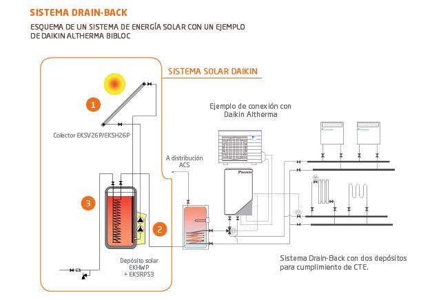 Lasian ACS tecnología Drain-Back