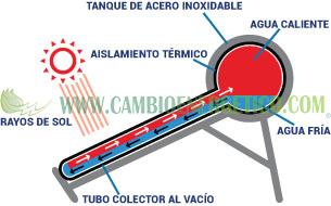 sistema termosifon